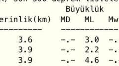 Elazığ'da 4.6 Şiddetinde korkutan deprem